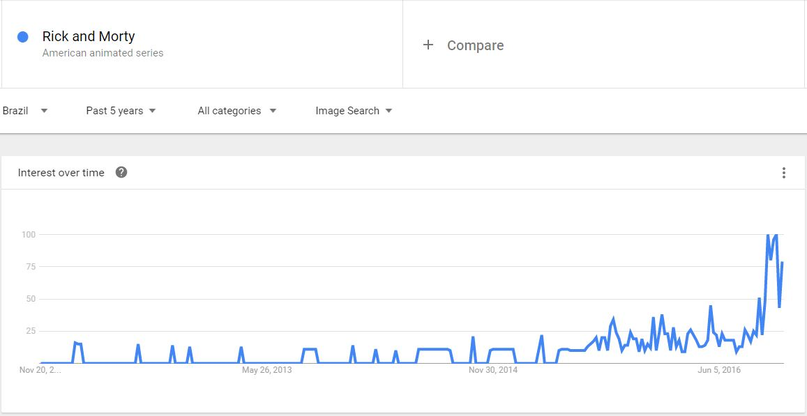 Google Trends Brazil - Rick and Morty Pics