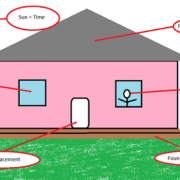 A bad diagram of a house