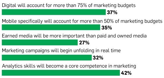 AdWeek CMO Survey